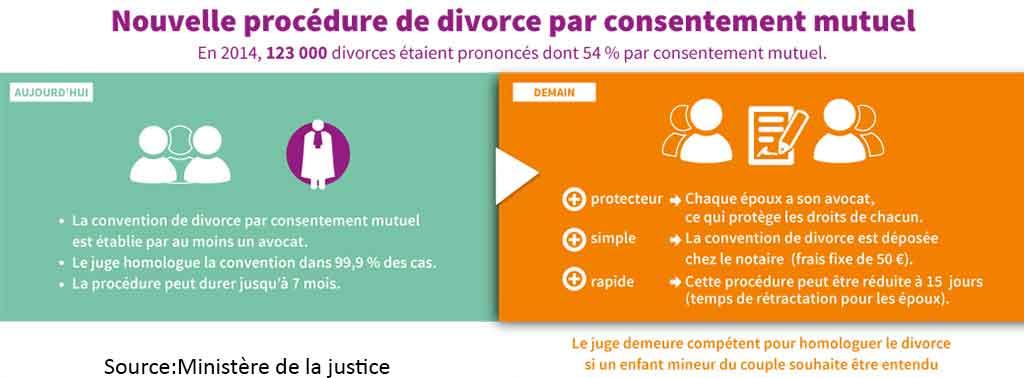 Nouvelle procédure de divorce